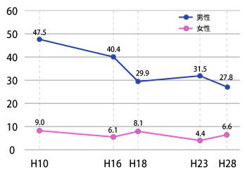 2018_宮崎県の喫煙率の年次推移