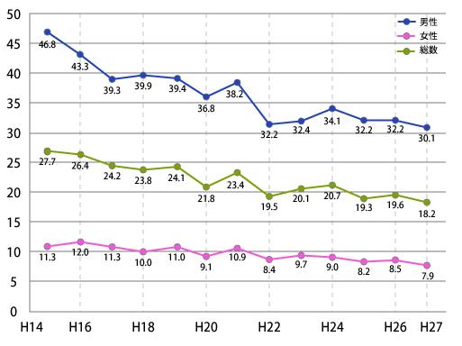 宮崎県の喫煙率の年次推移