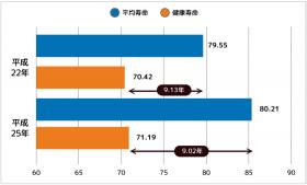 全国の平均寿命と健康寿命(平成22年と25年との比較)男性