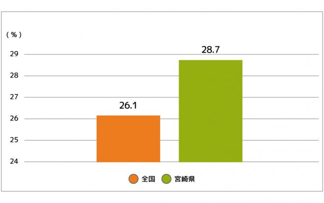 宮崎県の現状メタボリックシンドローム該当者+予備群の割合
