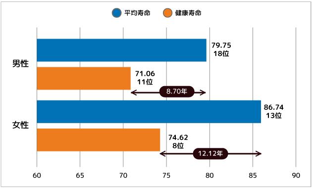 宮崎県の平均寿命と健康寿命(平成22年)