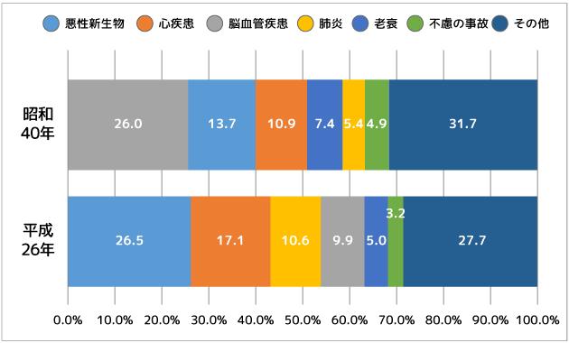 宮崎県における3大死亡原因(平成26年)