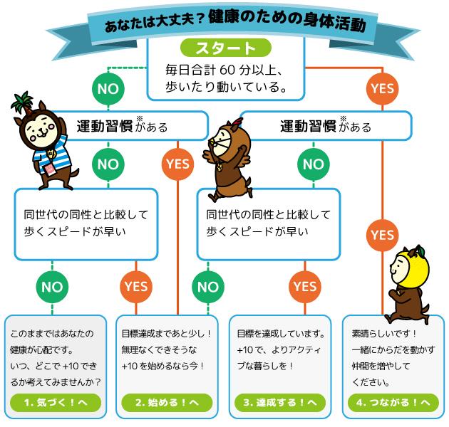 身体活動チェック表