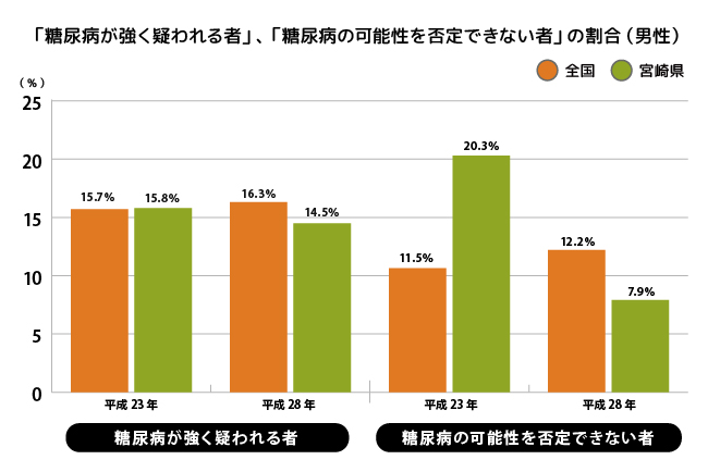 「糖尿病が強く疑われる者」、「糖尿病の可能性を否定できない者」の割合(男性)