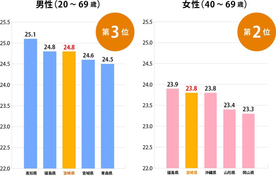 BMIの平均値